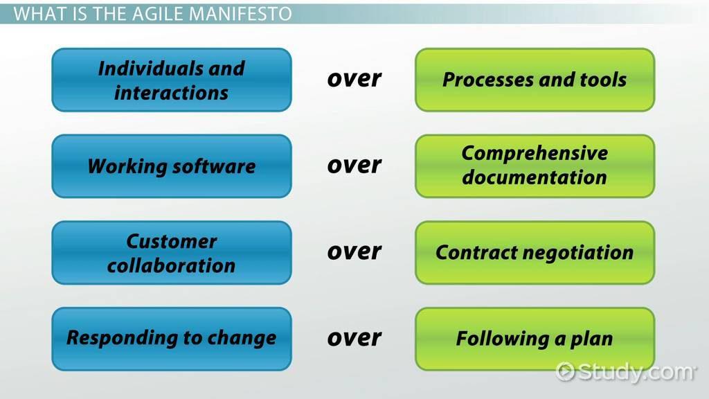 agile-manifesto-grouve