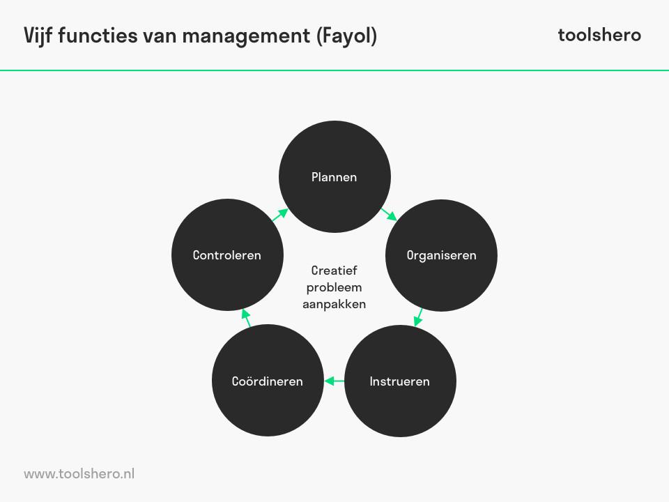 vijf-functies-management-fayol-toolshero