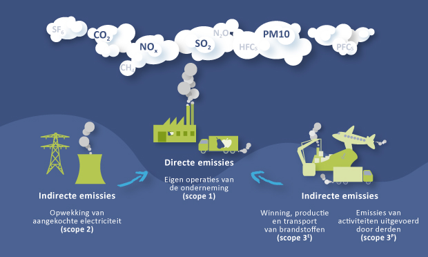 afbakenen-emissies
